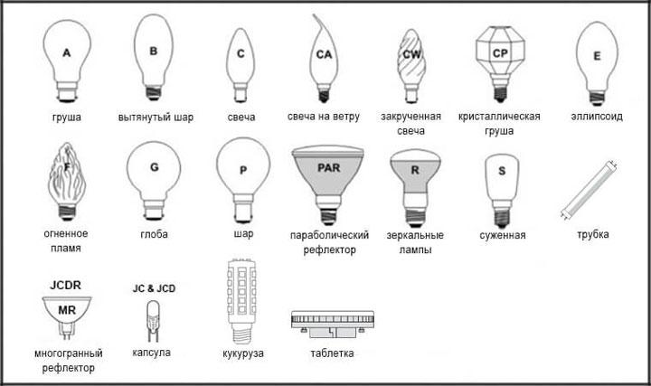 разнообразие форм для лампочек