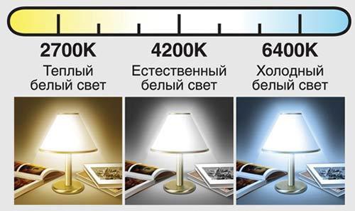 цвета свечения для ламп