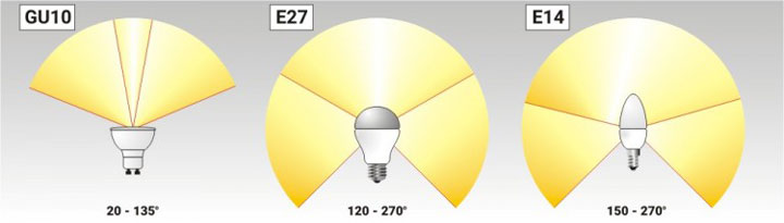 углы рассеивания для ламп разных видов и цоколей