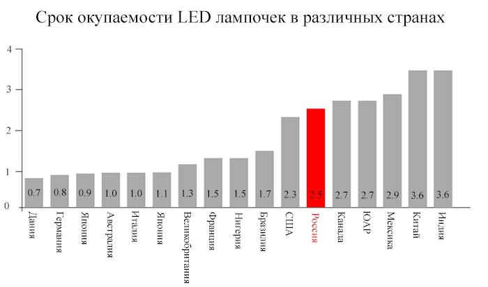 срок окупаемости led лампы