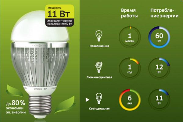 сроки службы светодиодных ламп