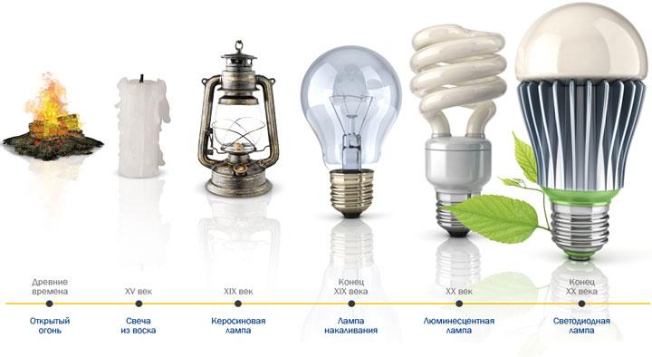 развитие и изменение лампочек в веках