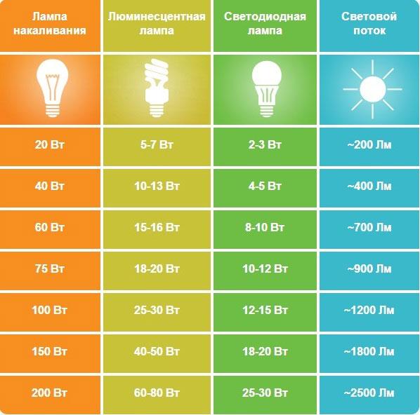 таблица мощностей и люмен для различных ламп