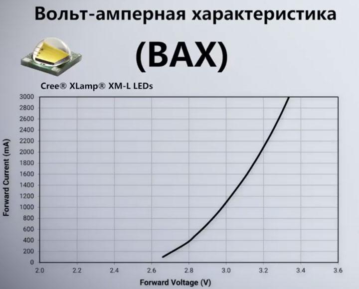 график вольтамперная характеристика