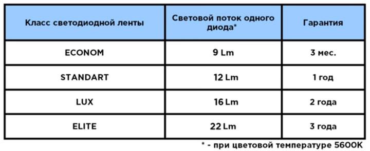 сроки гарантии на разного качества светодиодные ленты