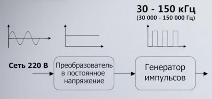 схема генератора импульсов высокой частоты