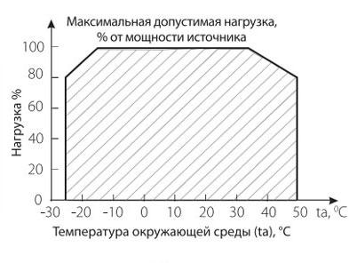зависимость мощности блока питания от температуры