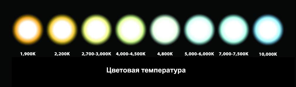 наглядная демонстрация разницы освещения в кельвинах