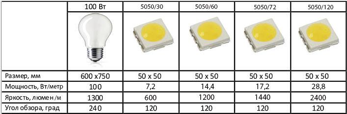 сравнение технических характеристик светодиодной ленты SMD 5050 на 30,60,72,120 диодов