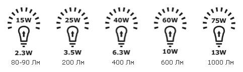 эквиваленты светодиодных ламп и обычных
