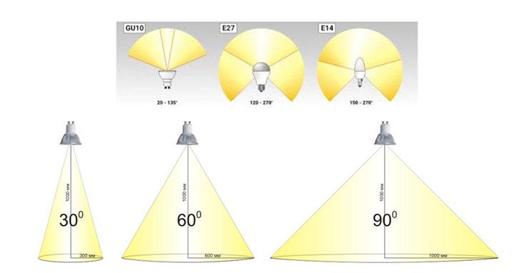 угол рассеивания ламп с разными цоколями