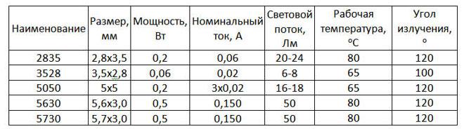 сравнение технических характеристик различных светодиодов