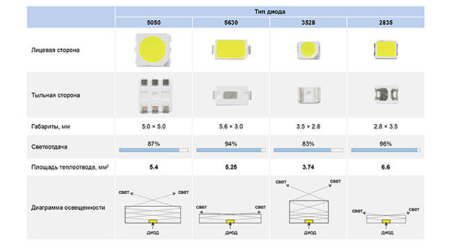 отличия светодиодов между собой