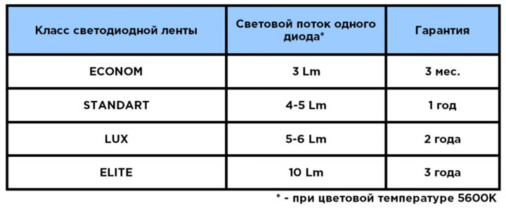 разница гарантийного срока службы светодиодных лент