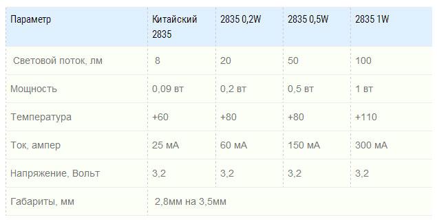 таблица разницы световых потоков китайской ленты и премиум видов SMD 2835