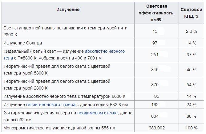 таблица коэффициентов КПД и светотдачи разных источников