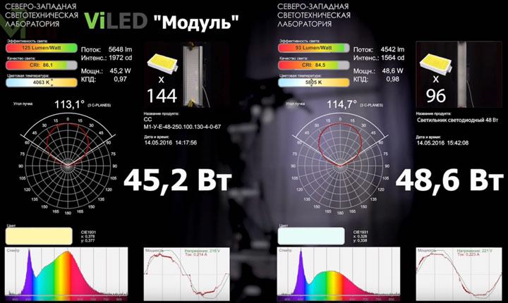 сравнение светодиодов в светильниках разных производителей