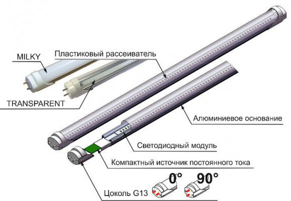 светодиодные лампы вместо люминесцентных с вращающимся цоколем