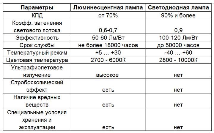 таблица сравнения люминесцентных ламп дневного света и светодиодных в чем разница