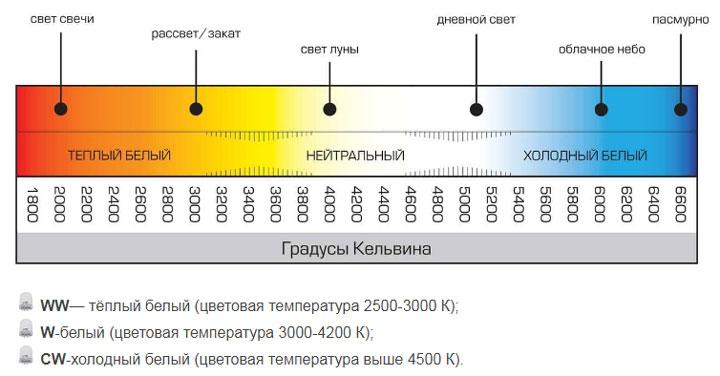 зависимость цветовой температуры и уровня освещения