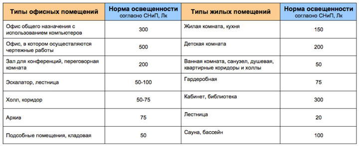 таблица нормативных по СНиП уровней освещенности в разных помещениях
