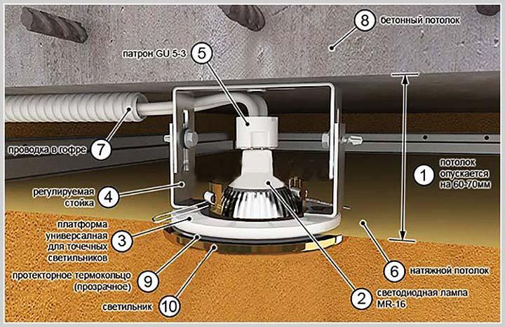 расстояние и схема монтажа светильника GU 53 в натяжной потолок