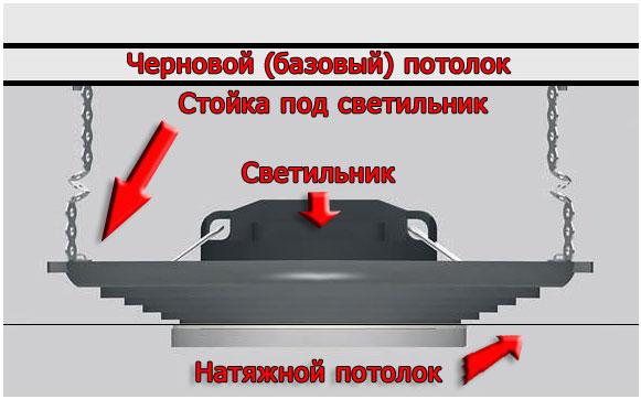 крепеж светильника к базовому потолку