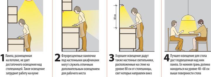 правильное освещение рабочих зон