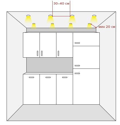минимальные расстояния от стены при размещении светильников на потолке