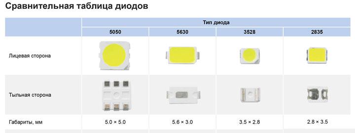 сравнение внешнего вида SMD 5730,3528,5050