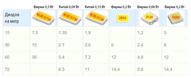таблица технических характеристик светодиодной ленты SMD 5630 и SMD 5730