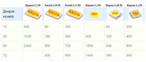 размеров таблица smd светодиоды