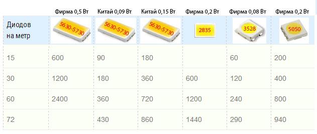 характеристики и световой поток для лент SMD 5630,5730 и сравнение с другими лентами
