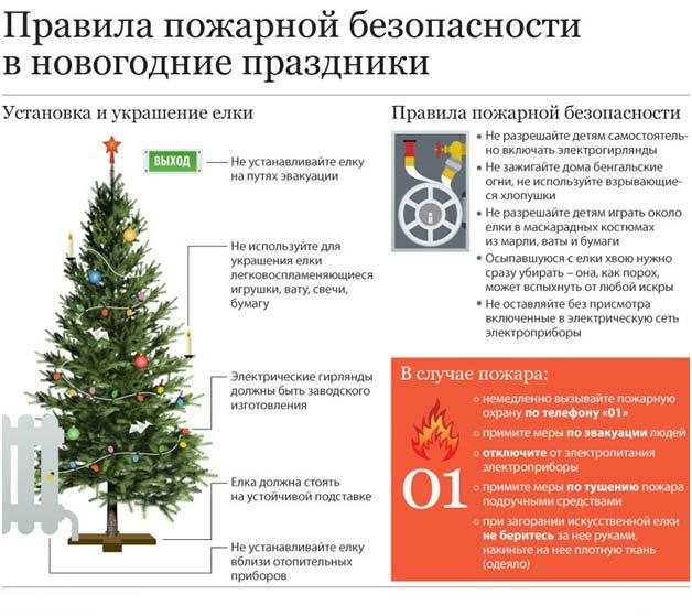 правила пожарной безопасности при навешивании гирлянды на елку