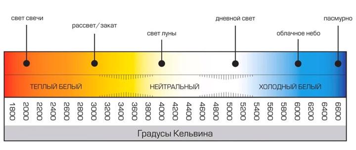 таблица цветов и теплоты света в кельвинах