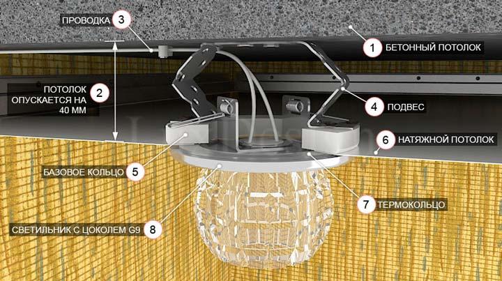 монтаж светильников с галогенками в потолок