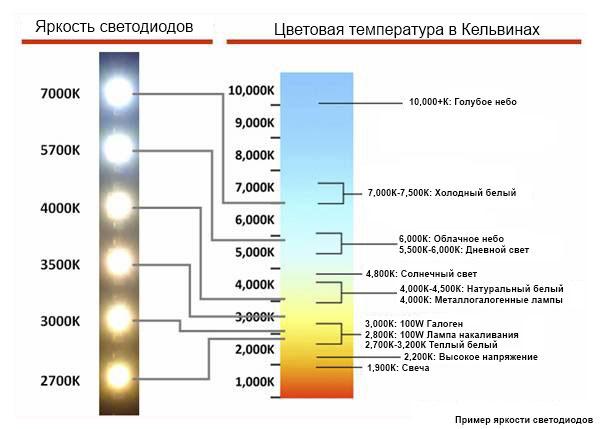 таблица температур света