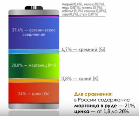 сколько в одной батарейке содержится вредных веществ