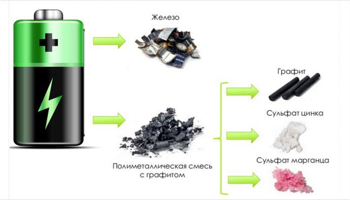 почему одноразовые батарейки можно выбрасывать в мусорку