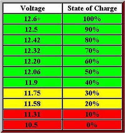 до скольки вольт можно разряжать аккумулятор
