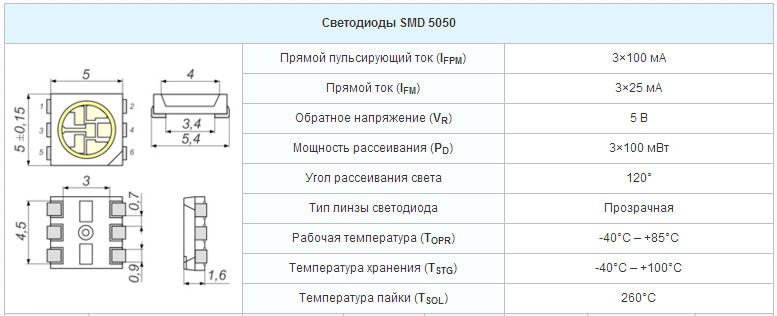 характеристики светодиодов СМД 5050