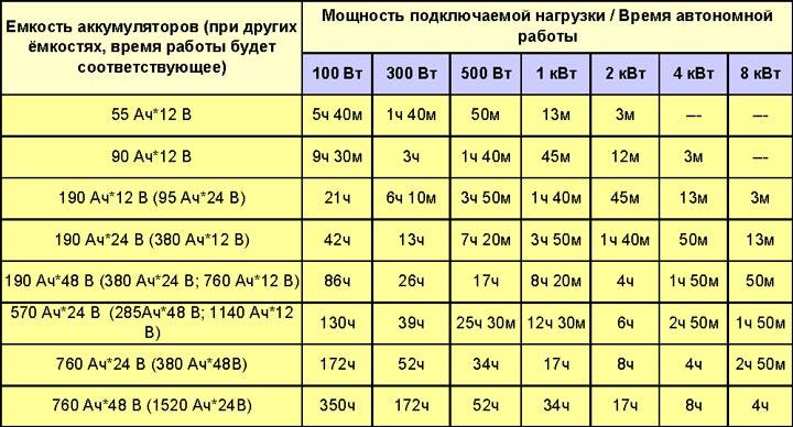 таблица продолжительности работы автономного освещения от аккумулятора