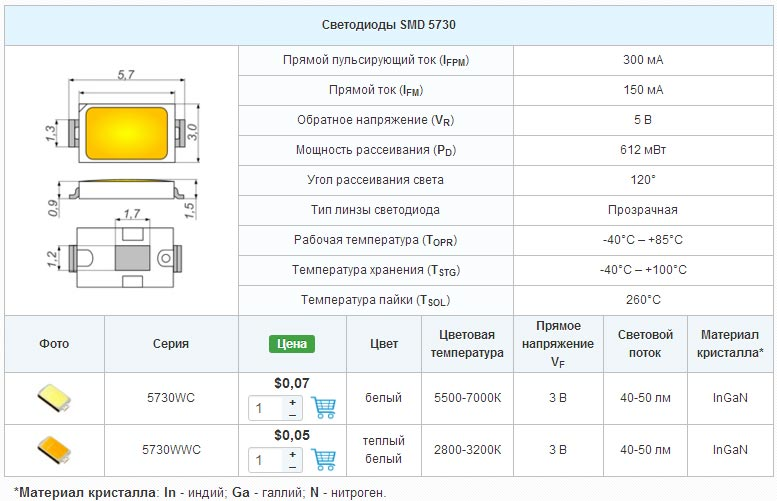 характеристики светодиодов смд 5730