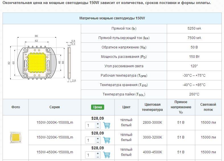 характеристики светодиодной матрицы 150Вт