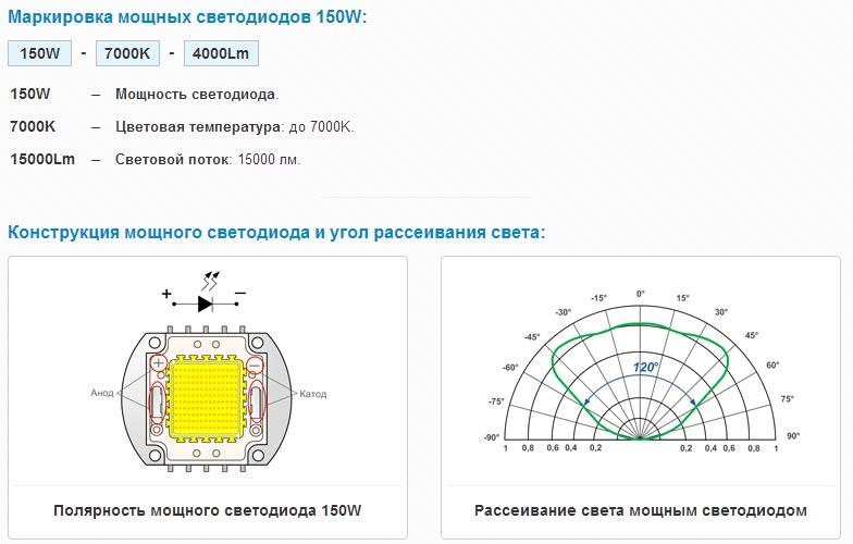 маркировка светодиодной матрицы 150Вт