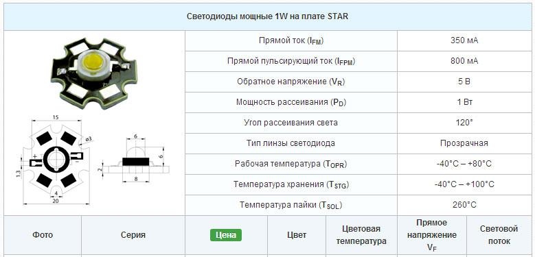 характеристики светодиодов Star на 1Вт