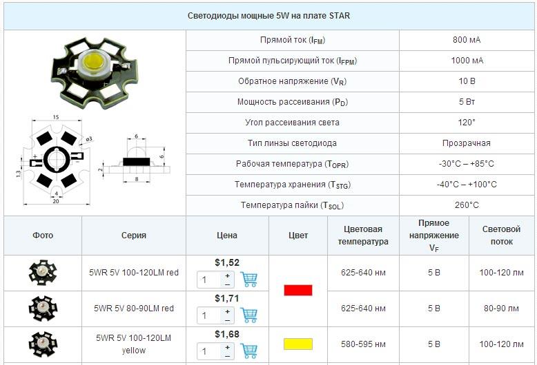 характеристика светодиодов star 5Вт