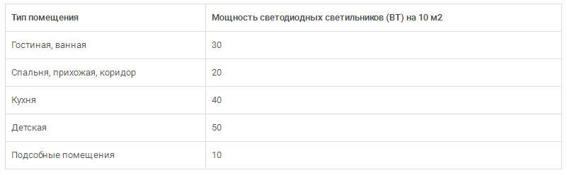 таблица расчета количества светодиодных панелей на комнату