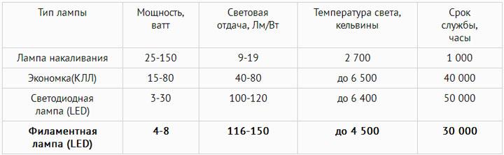 таблица сравнения филаментных и других источников света и ламп
