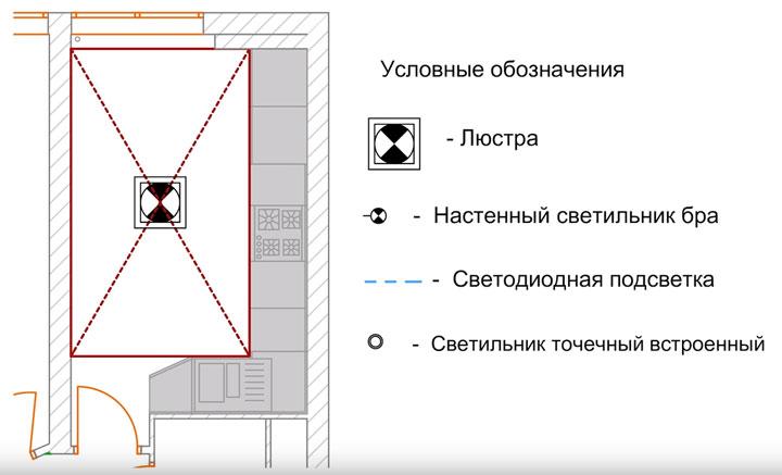 как правильно выбрать место установки люстры на потолке в кухне